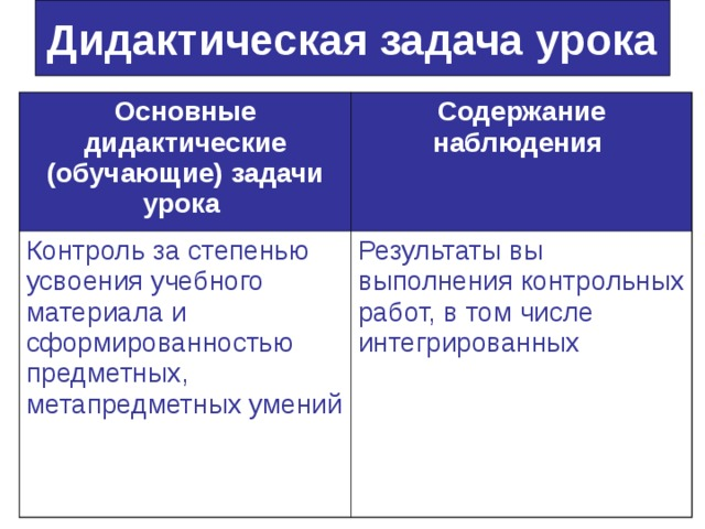 Дидактическая задача урока Основные дидактические (обучающие) задачи урока  Содержание наблюдения  Контроль за степенью усвоения учебного материала и сформированностью предметных, метапредметных умений Результаты вы выполнения контрольных работ, в том числе интегрированных