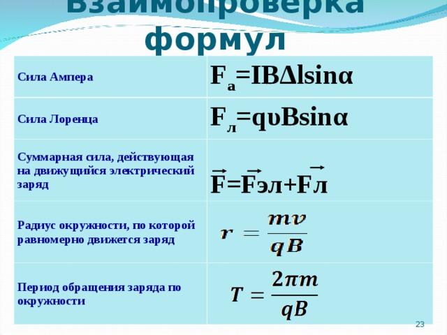 Взаимопроверка формул Сила Ампера Сила Лоренца F a =IB Δ lsin α Суммарная сила, действующая на движущийся электрический заряд F л =q υ Bsin α F=F эл +F л Радиус окружности, по которой равномерно движется заряд Период обращения заряда по окружности