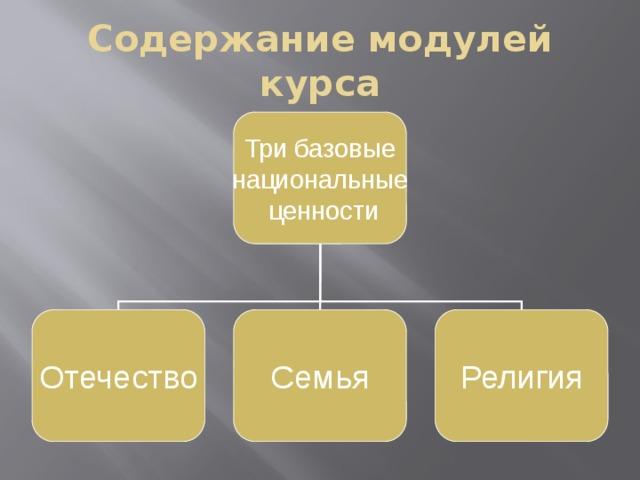 Содержание модулей курса Три базовые национальные  ценности Отечество Семья Религия