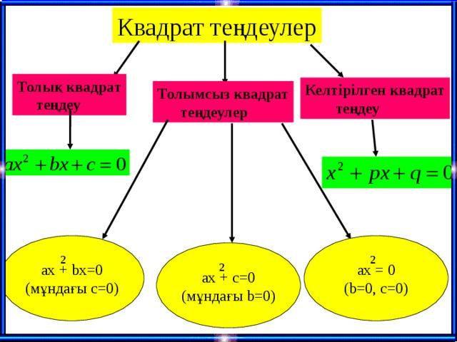 Квадрат теңдеулер Толық квадрат  теңдеу Келтірілген квадрат  теңдеу Толымсыз квадрат  теңдеулер ax = 0 (b=0, c=0) ax + bx=0 ( мұндағы с =0 ) ax + c=0 ( мұндағы b=0) 2 2 2