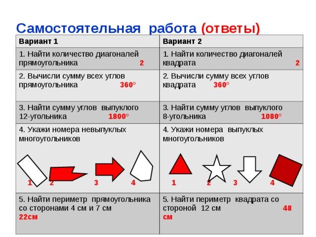 Самостоятельная работа (ответы) Вариант 1 Вариант 2 1. Найти количество диагоналей прямоугольника 2 1. Найти количество диагоналей квадрата 2 2. Вычисли сумму всех углов прямоугольника 360° 2. Вычисли сумму всех углов квадрата 360°   3. Найти сумму углов выпуклого 12-угольника 1800° 3. Найти сумму углов выпуклого 8-угольника 1080° 4. Укажи номера невыпуклых многоугольников  1 2 3 4 4. Укажи номера выпуклых многоугольников 5. Найти периметр прямоугольника со сторонами 4 см и 7 см 22см  1 2 3 4 5. Найти периметр квадрата со стороной 12 см 48 см