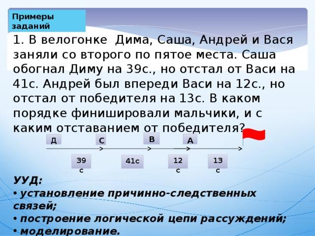 Примеры заданий 1. В велогонке Дима, Саша, Андрей и Вася заняли со второго по пятое места. Саша обогнал Диму на 39с., но отстал от Васи на 41с. Андрей был впереди Васи на 12с., но отстал от победителя на 13с. В каком порядке финишировали мальчики, и с каким отставанием от победителя? В С А Д 39с 13с 12с 41с УУД: