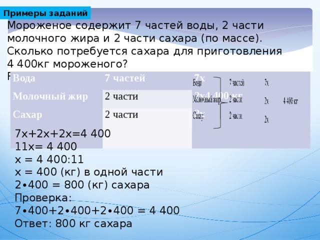 Примеры заданий Мороженое содержит 7 частей воды, 2 части молочного жира и 2 части сахара (по массе). Сколько потребуется сахара для приготовления 4400кг мороженого? Решение. Пусть масса одной части х кг Вода Вода 7 частей 7 частей Молочный жир Молочный жир 7х 2 части 2 части Сахар Сахар 2х4400 кг 2 части 2 части 2х 7х+2х+2х=4400 11х= 4400 х = 4400:11 х = 400 (кг) в одной части 2∙400 = 800 (кг) сахара Проверка: 7∙400+2∙400+2∙400 = 4400 Ответ: 800 кг сахара