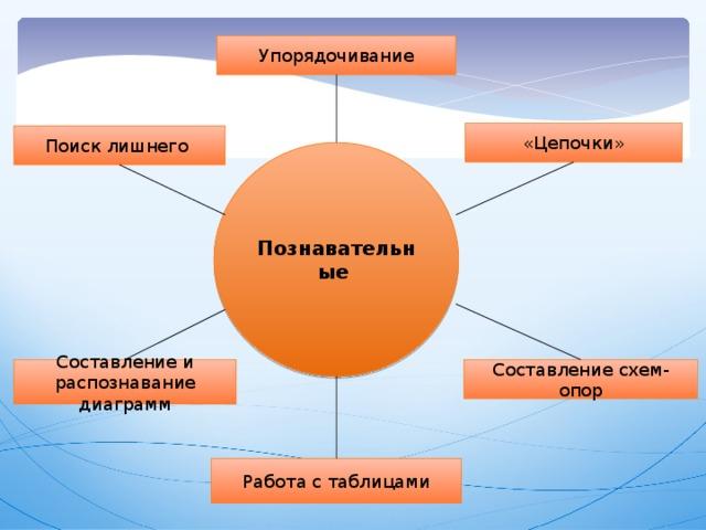 Упорядочивание «Цепочки» Поиск лишнего Познавательные Составление схем-опор Составление и распознавание диаграмм Работа с таблицами