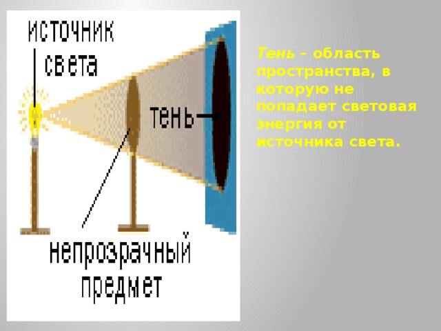Тень – область пространства, в которую не попадает световая энергия от источника света.