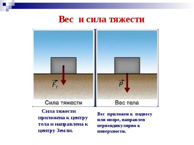 Вес и сила тяжести   Сила тяжести приложена к центру тела и направлена к центру Земли. Вес приложен к подвесу или опоре, направлен перпендикулярно к поверхности.