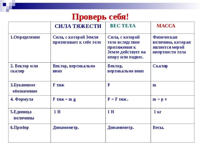 Проверь себя! 1.Определение СИЛА ТЯЖЕСТИ  ВЕС ТЕЛА Сила, с которой Земля притягивает к себе тело 2. Вектор или скаляр  МАССА Сила, с которой тело вследствие притяжения к Земле действует на опору или подвес. Вектор, вертикально вниз 3.Буквенное  обозначение 4. Формула Физическая величина, которая является мерой инертности тела Вектор, вертикально вниз F тяж 5.Единица  величины F тяж = m g Р Скаляр m Р = F тяж .  1 H 6.Прибор  m = p v 1 H Динамометр.  1 кг Динамометр. Весы.
