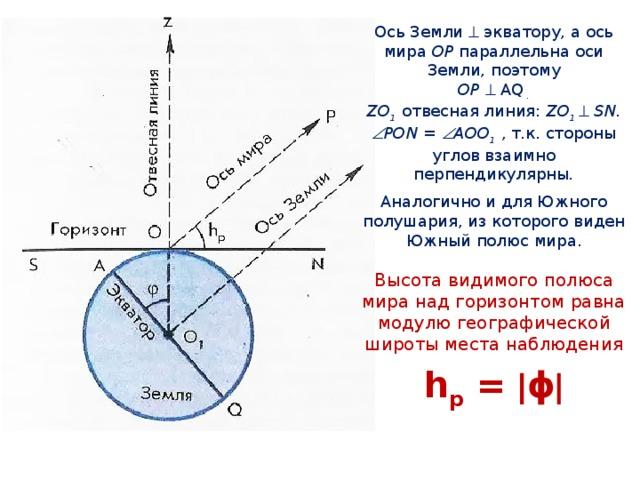 Ось Земли  экватору, а ось мира OP параллельна оси Земли, поэтому  OP   AQ .  ZO 1 отвесная линия: ZO 1   SN.  PON =  AOO 1  , т.к. стороны углов взаимно перпендикулярны .  Аналогично и для Южного полушария, из которого виден Южный полюс мира. Высота видимого полюса мира над горизонтом равна модулю географической широты места наблюдения  h p =  ϕ 