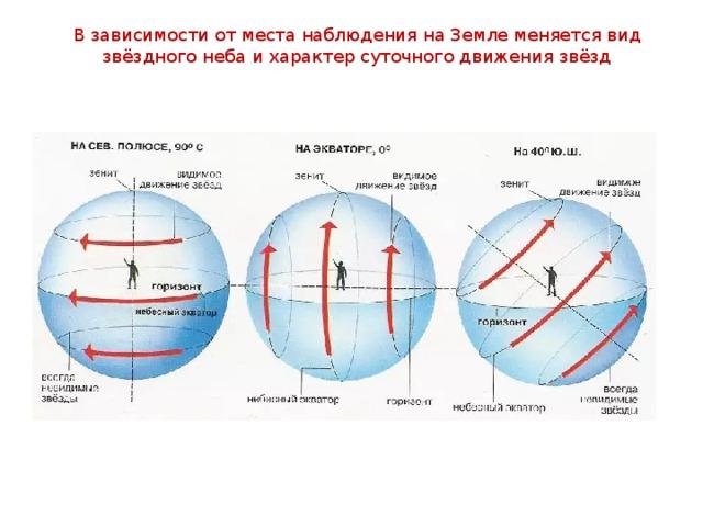 В зависимости от места наблюдения на Земле меняется вид звёздного неба и характер суточного движения звёзд