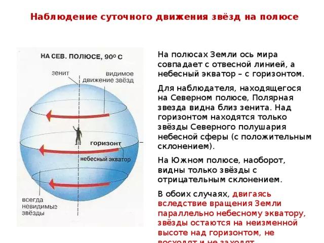 Наблюдение суточного движения звёзд на полюсе На полюсах Земли ось мира совпадает с отвесной линией, а небесный экватор – с горизонтом. Для наблюдателя, находящегося на Северном полюсе, Полярная звезда видна близ зенита. Над горизонтом находятся только звёзды Северного полушария небесной сферы (с положительным склонением). На Южном полюсе, наоборот, видны только звёзды с отрицательным склонением. В обоих случаях, двигаясь вследствие вращения Земли параллельно небесному экватору, звёзды остаются на неизменной высоте над горизонтом, не восходят и не заходят.