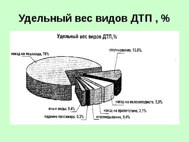 Удельный вес видов ДТП , %