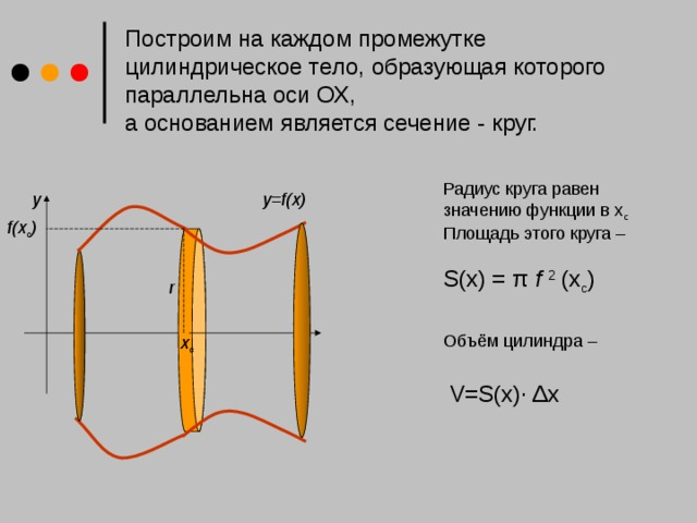 Построим на каждом промежутке цилиндрическое тело, образующая которого параллельна оси ОХ,  а основанием является сечение - круг. Радиус круга равен  значению функции в х с Площадь этого круга –  S(x) = π f 2 (x с ) Объём цилиндра –   V=S(x)∙ Δx y=f(x) y f(x с ) r x с