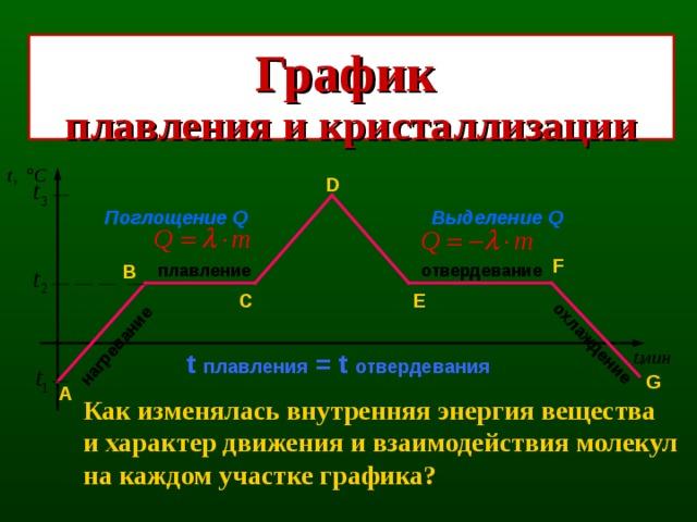 нагревание охлаждение График плавления и кристаллизации D Поглощение Q Выделение Q F B плавление отвердевание C E t  плавления = t отвердевания G А Как изменялась внутренняя энергия вещества и характер движения и взаимодействия молекул на каждом участке графика?