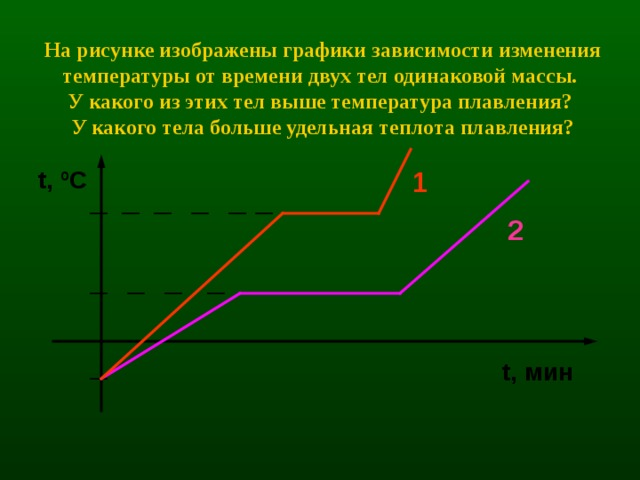 На рисунке изображены графики зависимости изменения температуры от времени двух тел одинаковой массы.  У какого из этих тел выше температура плавления?  У какого тела больше удельная теплота плавления? 1 t , ºC 2 t , мин