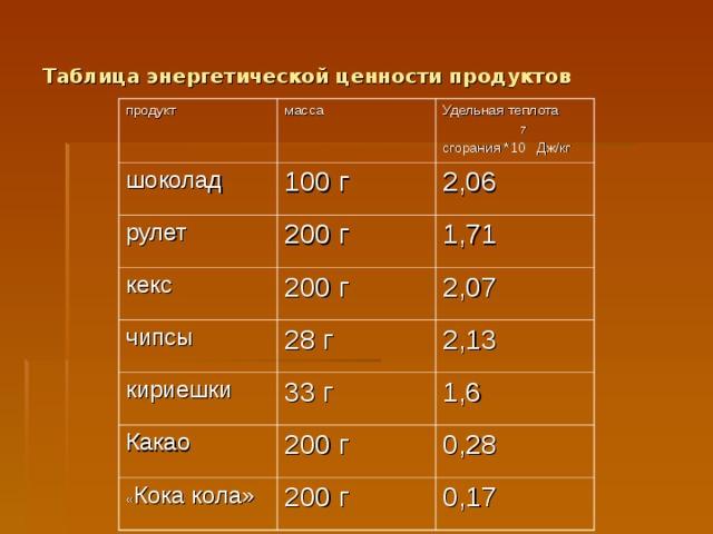 Таблица энергетической ценности продуктов продукт масса шоколад Удельная теплота  7 сгорания *10 Дж/кг 100 г рулет 2,06 200 г кекс 1,71 200 г чипсы кириешки 2,07 28 г 2,13 33 г Какао 1,6 200 г « Кока кола» 0,28 200 г 0,17