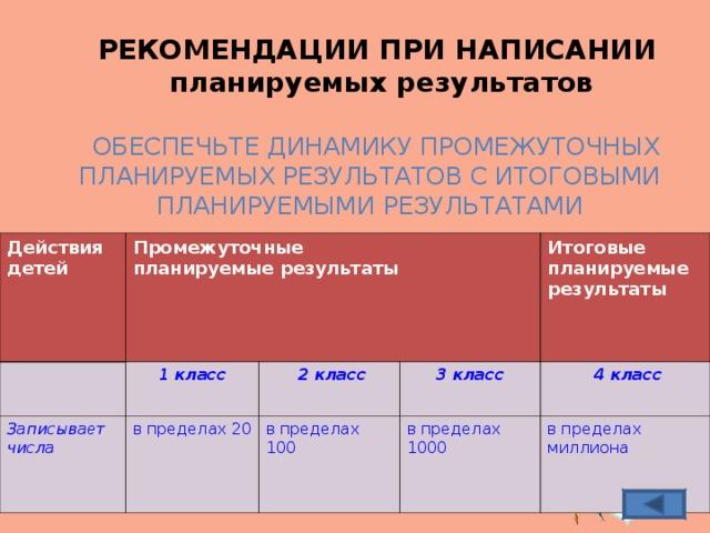 РЕКОМЕНДАЦИИ ПРИ НАПИСАНИИ   планируемых результатов  ОБЕСПЕЧЬТЕ ДИНАМИКУ ПРОМЕЖУТОЧНЫХ ПЛАНИРУЕМЫХ РЕЗУЛЬТАТОВ С ИТОГОВЫМИ ПЛАНИРУЕМЫМИ РЕЗУЛЬТАТАМИ Действия детей Промежуточные планируемые результаты Записыва е т числа 1 класс в пределах 20  2 класс 3 класс Итоговые планируемые результаты в пределах 100  4 класс в пределах 1000 в пределах миллиона