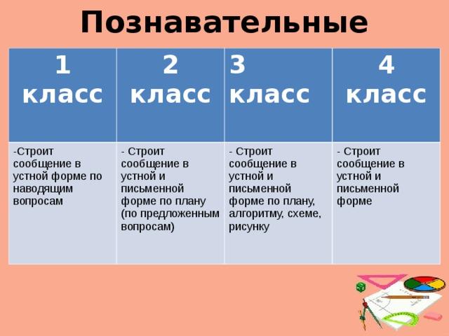 Познавательные 1 класс 2 класс  -Строит сообщение в устной форме по наводящим вопросам 3 класс  - Строит сообщение в устной и письменной форме по плану (по предложенным вопросам) 4 класс - Строит сообщение в устной и письменной форме по плану, алгоритму, схеме, рисунку - Строит сообщение в устной и письменной форме