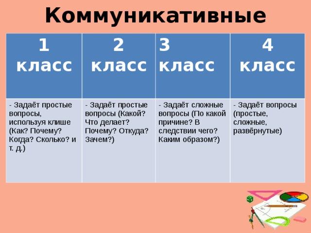 Коммуникативные 1 класс 2 класс  - Задаёт простые вопросы, используя клише (Как? Почему? Когда? Сколько? и т. д.) 3 класс  - Задаёт простые вопросы (Какой? Что делает? Почему? Откуда? Зачем?) 4 класс - Задаёт сложные вопросы (По какой причине? В следствии чего? Каким образом?) - Задаёт вопросы (простые, сложные, развёрнутые)