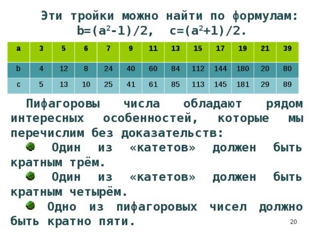 Пифагоровы числа обладают рядом интересных особенностей, которые мы перечислим без доказательств:  Один из «катетов» должен быть кратным трём.  Один из «катетов» должен быть кратным четырём.  Одно из пифагоровых чисел должно быть кратно пяти. Эти тройки можно найти по формулам:  b=(a 2 -1)/2, c=(a 2 +1)/2.   а b 3 c 5 4 5 12 6 8 13 7 9 24 10 11 25 40 13 60 41 15 84 61 85 112 17 113 144 19 145 180 21 20 39 181 80 29 89