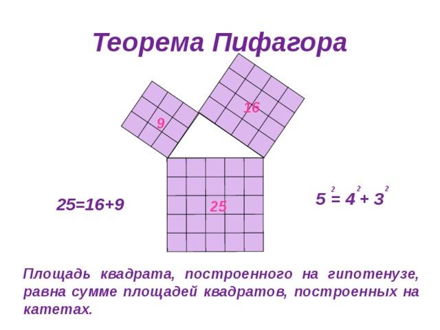 Теорема Пифагора 16 9 2 2 2 5 = 4 + 3 25=16+9 25 Площадь квадрата, построенного на гипотенузе, равна сумме площадей квадратов, построенных на катетах.