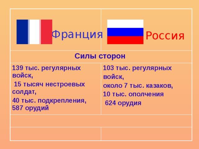 Силы сторон 139 тыс. регулярных войск,  15 тысяч нестроевых солдат, 103 тыс. регулярных 40 тыс. подкрепления, 587 орудий войск, около 7 тыс. казаков, 10 тыс. ополчения  624 орудия Франция Россия