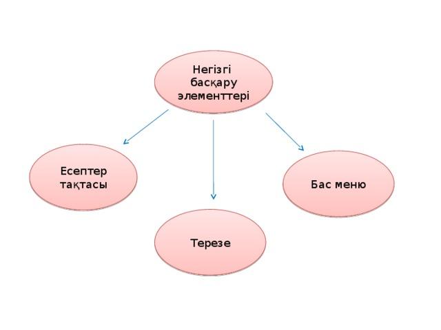 Негізгі басқару элементтері Есептер тақтасы Бас меню Терезе