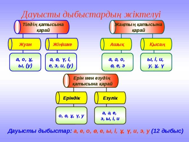 Тілдің қатысына Жақтың қатысына қарай Жуан қарай Жіңішке Ашық Ерін мен езудің Еріндік қатысына қарай Қысаң Езулік Дауысты дыбыстардың жіктелуі ы, і, и, а, ә, о, ә, ө, ү, і, а, о, ұ, ө, е, э у, ұ, ү е, э, и, (у) ы, (у) а, ә, е, о, ө, ұ, ү, у э, ы, і, и Дауысты дыбыстар:  а, е, о, ө, е, ы, і, ұ, ү, и, э, у  (12 дыбыс)
