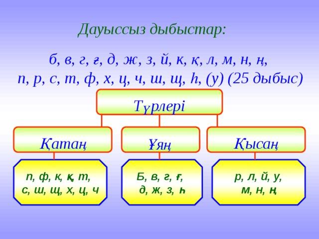 Дауыссыз дыбыстар: б, в, г, ғ, д, ж, з, й, к, қ, л, м, н, ң, п, р, с, т, ф, х, ц, ч, ш, щ, һ, (у) (25 дыбыс) Түрлері Қатаң Қысаң Ұяң р, л, й, у, Б, в, г, ғ, п, ф, к, қ, т, м, н, ң д, ж, з, һ с, ш, щ, х, ц, ч