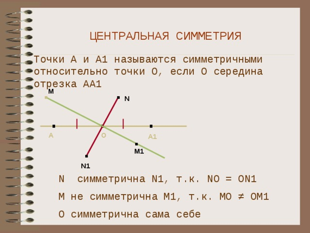 ЦЕНТРАЛЬНАЯ СИММЕТРИЯ Точки А и А1 называются симметричными относительно точки О, если О середина отрезка АА1 . . М N . . . А А1 О . М1 . N1 N симметрична N1, т.к. NО = ОN1 М не симметрична М1, т.к. МО ≠ ОМ1 О симметрична сама себе