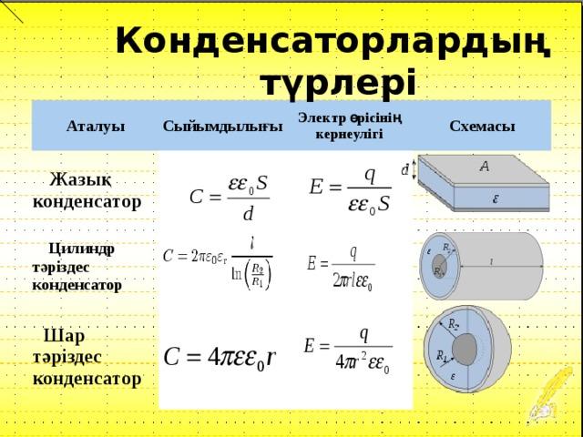 Конденсаторлардың  түрлері Аталуы  Жазық конденсатор Сыйымдылығы Электр өрісінің кернеулігі  Цилиндр тәріздес конденсатор Схемасы  Шар тәріздес конденсатор