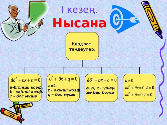 І кезең.  Нысана Квадрат теңдеулер.   а -бірінші коэф. b – екінші коэф. с – бос мүше  a, b, с - үшеуі де бар болса  a=1 . p – екінші коэф. q – бос мүше