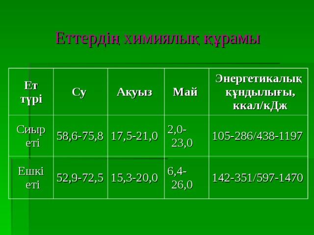 Еттердің химиялық құрамы Ет түрі Су Сиыр еті Ақуыз 58,6-75,8 Ешкі еті Май 52,9-72,5 17,5-21,0 Энергетикалық құндылығы, ккал/кДж 2,0-23,0 15,3-20,0 6,4-26,0 105-286/438-1197 142-351/597-1470