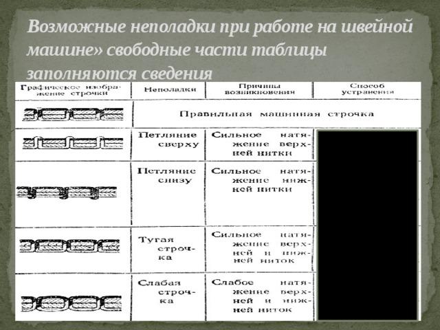 Возможные неполадки при работе на швейной машине» свободные части таблицы заполняются сведения