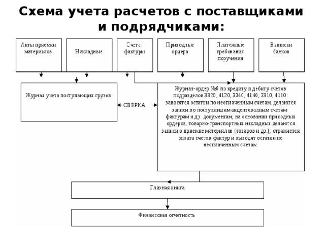 Схема учета расчетов с поставщиками и подрядчиками: