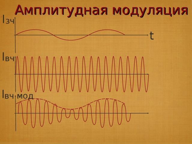 Блок-схема радиопередатчика Микрофон преобразует механические звуковые колебания в электрические той же частоты. Модулятор изменяет по частоте или амплитуде высокочастотные колебания с помощью электрических колебаний низкой частоты. Усилитель усиливает по мощности электрические колебания. Задающий генератор вырабатывает гармонические колебания высокой частоты (несущая частота более 100 тыс. Гц). Передающая антенна излучает модулированные электромагнитные волны.
