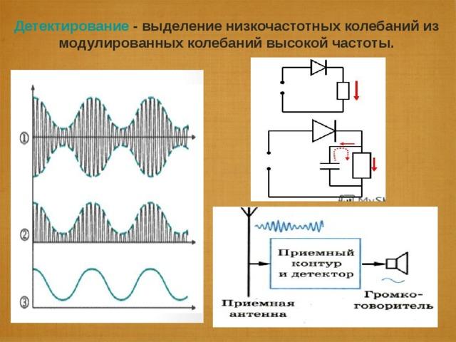 Частотная модуляция I зч  t I вч I вч мод