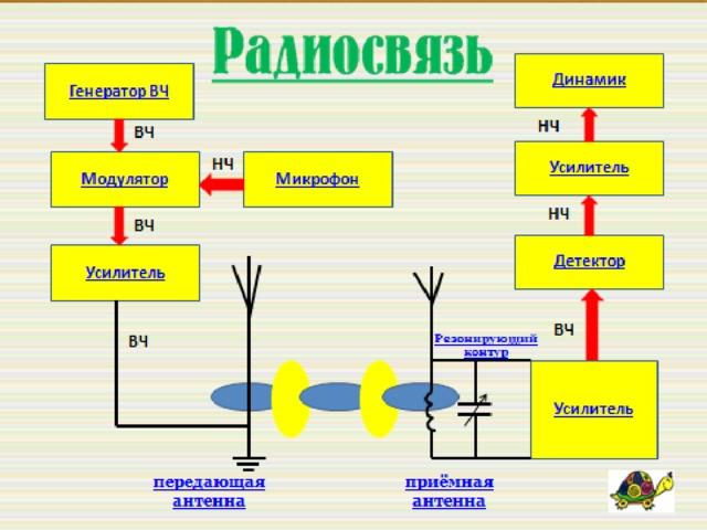 Принципы радиосвязи  А м М У У ВЧ У Н Ч  А ГВЧ У ВЧ У Н Ч Д Гр ГВЧ