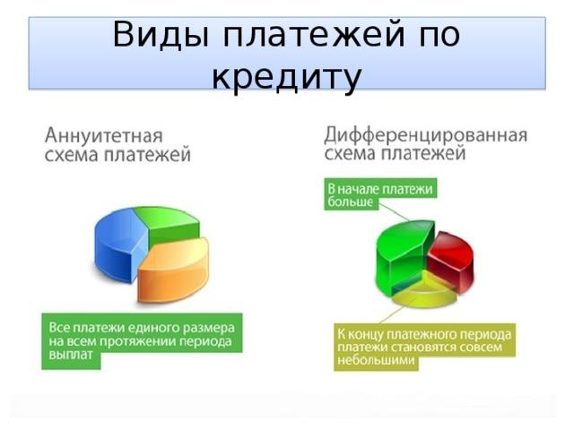 Виды платежей по кредиту