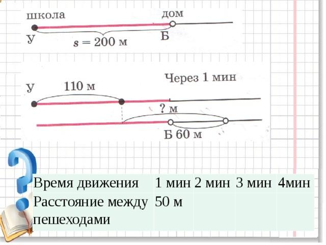 Время движения Расстояние между пешеходами 1 мин 2 мин 50 м 3 мин 4мин