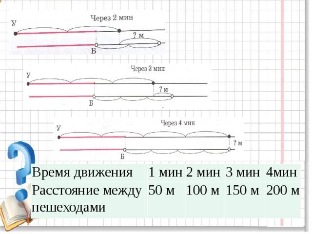 Время движения Расстояние между пешеходами 1 мин 2 мин 50 м 3 мин 100 м 4мин 150 м 200 м
