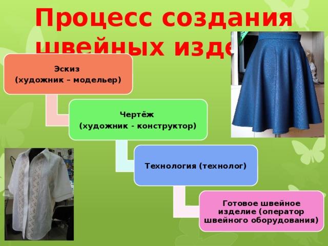 Процесс создания швейных изделий Эскиз (художник – модельер) Чертёж (художник - конструктор) Технология (технолог) Готовое швейное изделие (оператор швейного оборудования)
