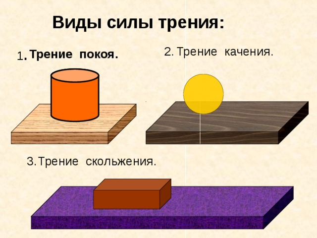 Виды силы трения: 2. Трение качения. 1 . Трение покоя. 3. Трение скольжения.