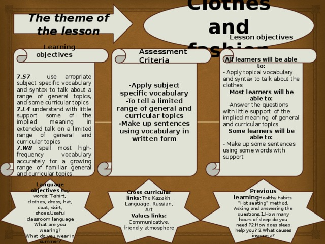 """Clothes and fashion The theme of the lesson Lesson objectives  Assessment Criteria   Learning objectives     -Apply subject specific vocabulary All learners will be able to:  - Apply topical vocabulary and syntax to talk about the clothes -To tell a limited range of general and curricular topics 7.S7  use arropriate subject specific vocabulary and syntax to talk about a range of general topics, and some curricular topics Most learners will be able to: -Make up sentences using vocabulary in written form 7.L4 understand with little support some of the implied meaning in extended talk on a limited range of general and curricular topics  7.W8 spell most high-frequency vocabulary accurately for a growing range of familiar general and curricular topics.  -Answer the questions with little support of the implied meaning of general and curricular topics Some learners will be able to:   - Make up some sentences using some words with support   `   Cross curricular links: The Kazakh Language, Russian, Art Values links:   Communicative, friendly atmosphere Previous learning Healthy habits. """"Hot seating"""" method. Language objectives Key words: T-shirt, clothes, dress, hat, coat, skirt, shoes.Useful classroom language Asking and answering the questions.1.How many hours of sleep do you need ?2.How does sleep help you? 3.What causes insomnia? What are you wearing?  What do you wear in summer?"""