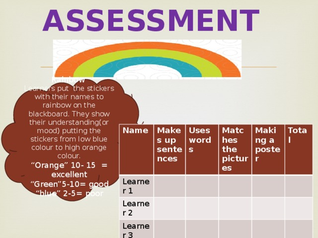"""Assessment Rainbow Learners put the stickers with their names to rainbow on the blackboard. They show their understanding(or mood) putting the stickers from low blue colour to high orange colour. """" Orange"""" 10- 15 = excellent """" Green""""5-10= good """" blue"""" 2-5= poor Name Learner 1 Makes up sentences Learner 2 Uses words Matches the pictures Learner 3 Making a poster Total"""