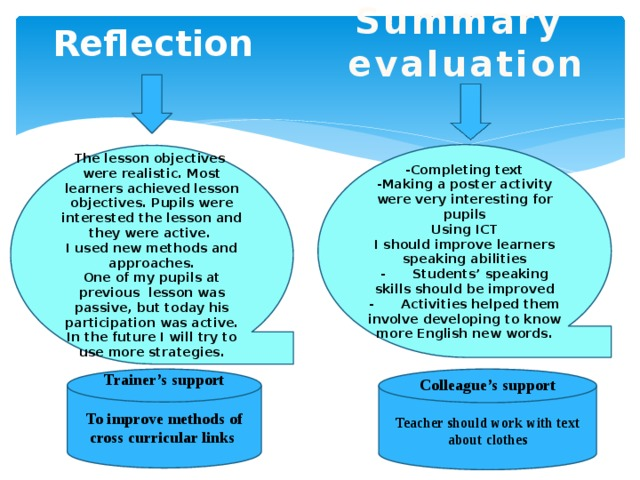 Summary evaluation Reflection   -Completing text -Making a poster activity were very interesting for pupils Using ICT I should improve learners speaking abilities -  Students' speaking skills should be improved -  Activities helped them involve developing to know more English new words.   The lesson objectives were realistic. Most learners achieved lesson objectives. Pupils were interested the lesson and they were active. I used new methods and approaches. One of my pupils at previous lesson was passive, but today his participation was active. In the future I will try to use more strategies.  Colleague's support Trainer's support   To improve methods of cross curricular links Teacher should work with text about clothes