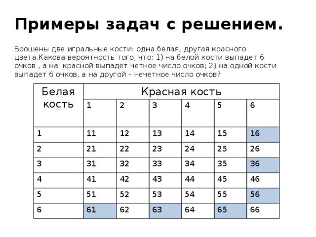 Примеры задач с решением. Брошены две игральные кости: одна белая, другая красного цвета.Какова вероятность того, что: 1) на белой кости выпадет 6 очков , а на красной выпадет четное число очков; 2) на одной кости выпадет 6 очков, а на другой – нечетное число очков? Белая кость Красная кость 1 1 11 2 2 21 12 3 3 13 31 4 4 22 41 32 23 14 5 5 33 15 51 6 24 6 42 61 52 34 25 16 43 35 53 62 26 44 54 36 63 45 55 46 64 56 65 66
