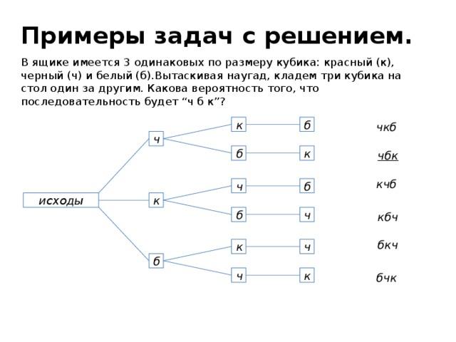 """Примеры задач с решением. В ящике имеется 3 одинаковых по размеру кубика: красный (к), черный (ч) и белый (б).Вытаскивая наугад, кладем три кубика на стол один за другим. Какова вероятность того, что последовательность будет """"ч б к""""? б к чкб ч к чбк б кчб б ч исходы к ч б кбч бкч к ч б к ч бчк"""