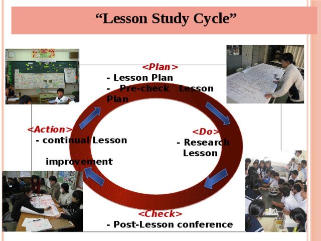 """ Lesson Study Cycle""  - Lesson Plan - Pre-check Lesson Plan  - continual Lesson  improvement   - Research Lesson 5   - Post-Lesson conference 5"