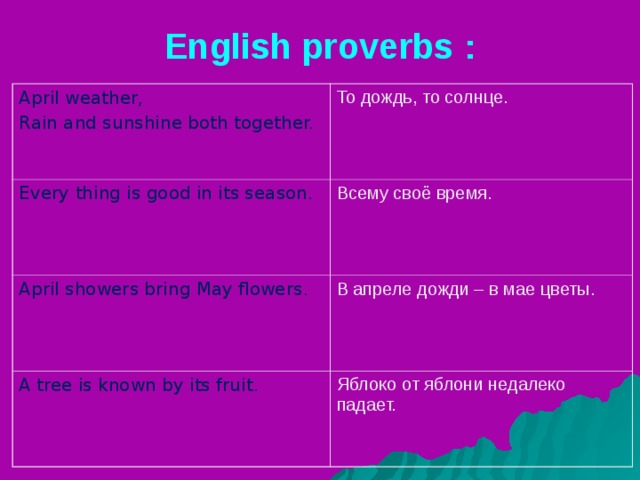 English proverbs : April weather, Rain and sunshine both together. То дождь, то солнце. Every thing is good in its season. Всему своё время. April showers bring May flowers. В апреле дожди – в мае цветы. A tree is known by its fruit. Яблоко от яблони недалеко падает.