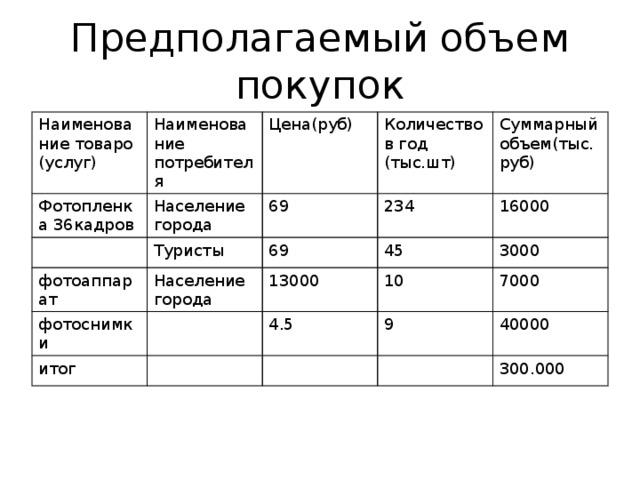Предполагаемый объем покупок Наименование товаро (услуг) Наименование потребителя Фотопленка 36кадров Цена(руб) Население города Количество в год (тыс.шт) Туристы фотоаппарат 69 Суммарный объем(тыс. руб) 234 фотоснимки 69 Население города 45 13000 16000 итог 3000 10 4.5 9 7000 40000 300.000